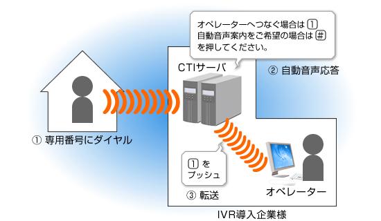 IVR音声自動応答